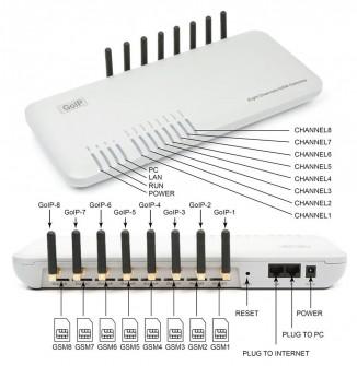 VoIP-GSM шлюз  GoIP 8