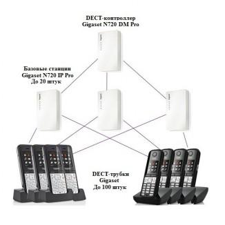 Микросотовая базовая станция DECT IP Gigaset N720 IP PRO