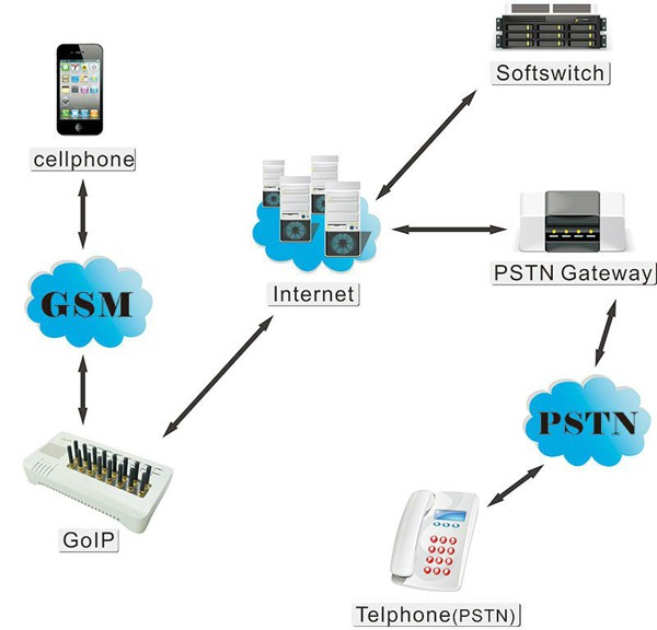 VoIP-GSM