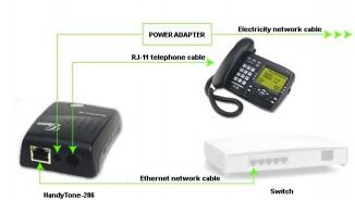 VoIP шлюз  Grandstream HT-286